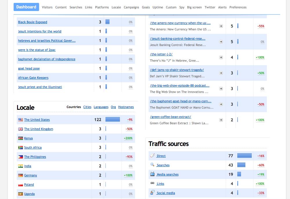 (0) www.shawnlazarus.info » Dashboard   Clicky 2013-06-16 15-13-53
